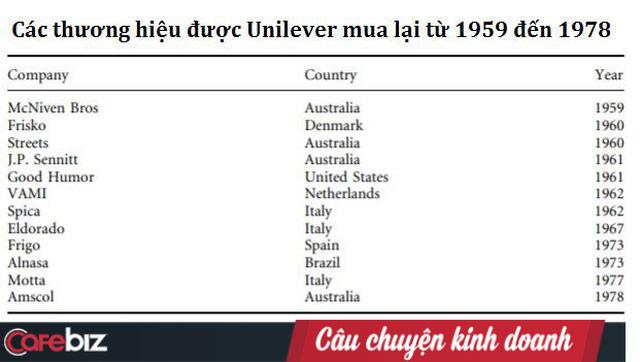 Các thương hiệu được Unilever mua lại