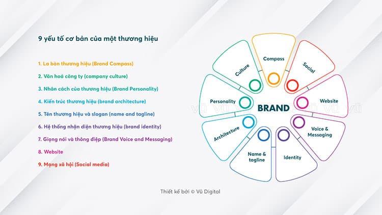 9 yếu tố cơ bản của một thương hiệu bao gồm