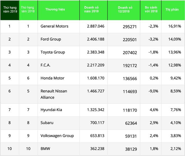 Xếp hạng 10 tập đoàn và liên minh bán nhiều xe nhất nước Mỹ năm 2019