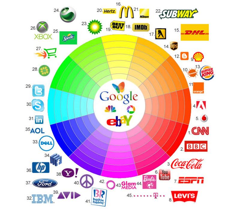 khi thiết kế thương hiệu, vấn đề chọn dải màu cho logo rất quan trọng bởi nó toát lên tính cách thương hiệu của bạn.