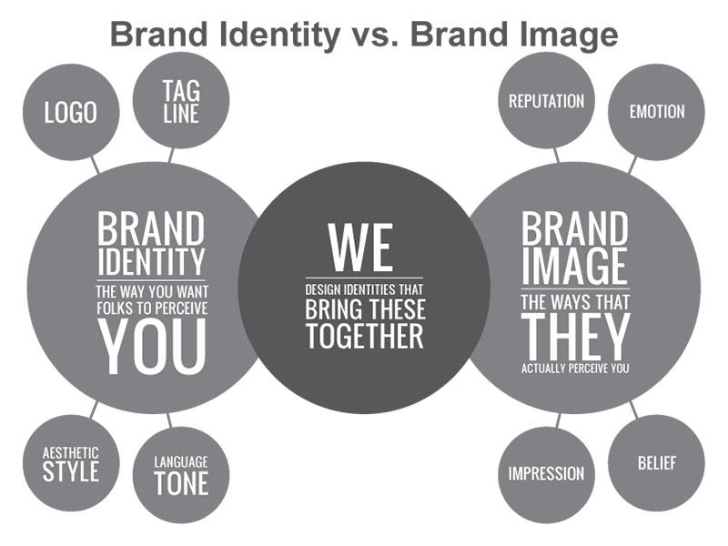 Hình ảnh nhận diện thương hiệu chính là cái đập vào mắt bạn đầu tiên khi nhìn vào sản phẩm, đó là tên của sản phẩm, tên thương hiệu, là logo gắn với sản phẩm, là cách thiết kế bao bì sản phẩm