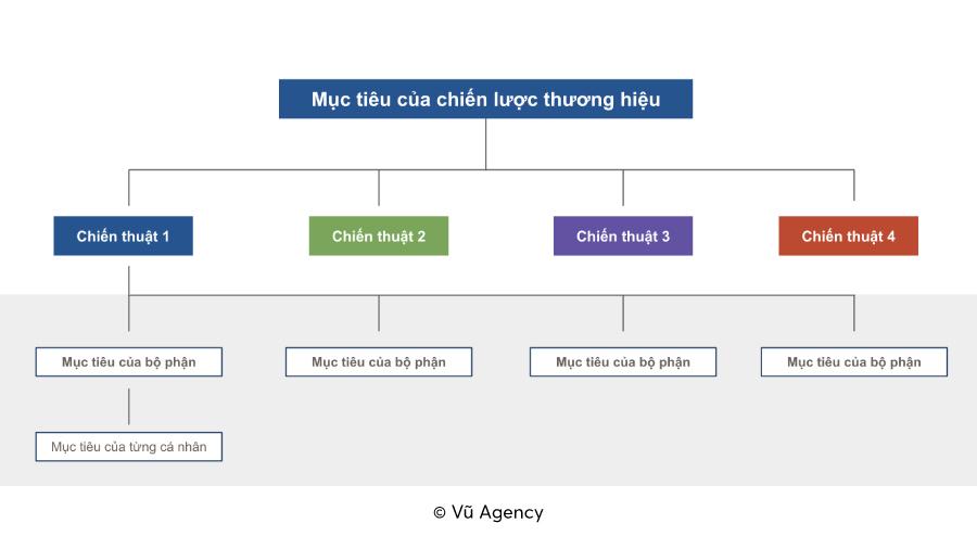Mô hình triển khai chiến lược thương hiệu tới từng bộ phận phụ trách và từng cá nhân.