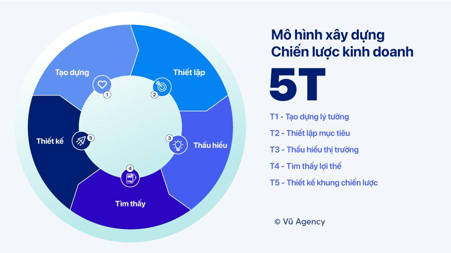 Mô hình xây dựng chiến lược kinh doanh 5T, bản quyền thuộc về Vũ Agency.