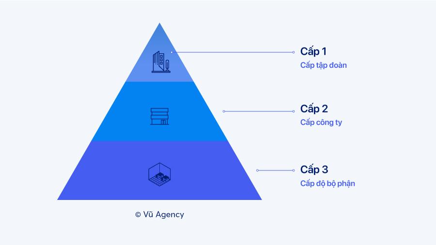 Ba cấp độ trong mô hình tháp chiến lược kinh doanh