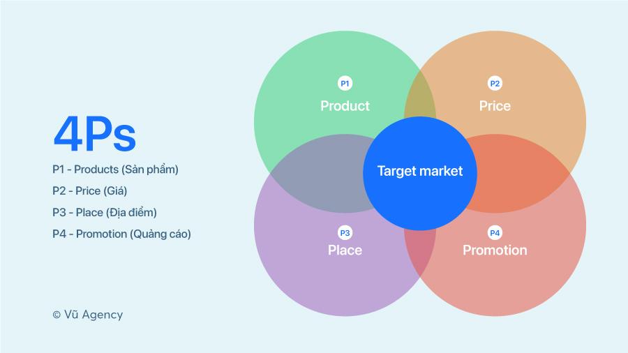 Mô hình 4Ps - Bốn trụ cột chính của chiến lược marketing