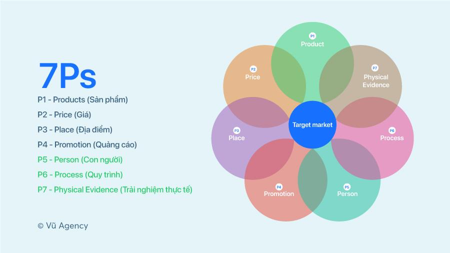 Ba chữ P bổ sung của chiến lược marketing bao gồm