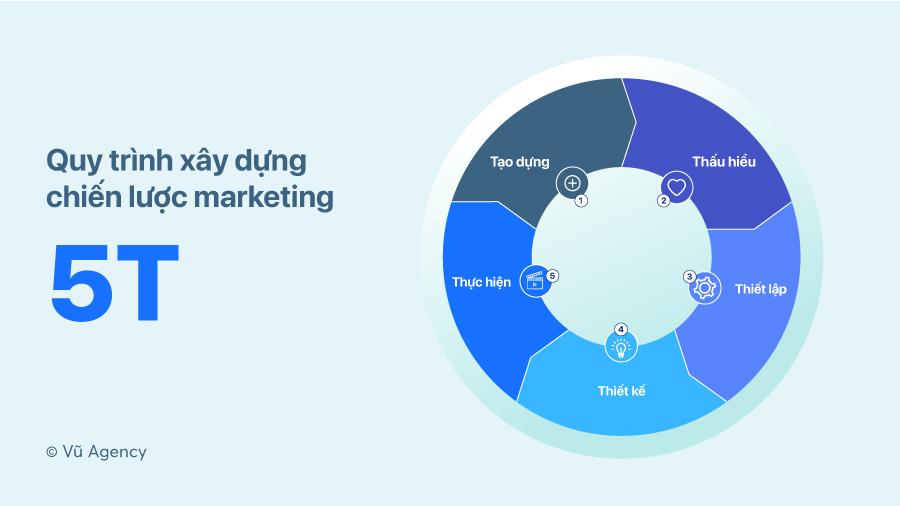 Mô hình chiến lược marketing 5T - Vũ Agency
