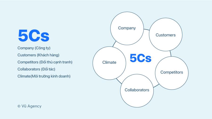 Mô hình 5Cs