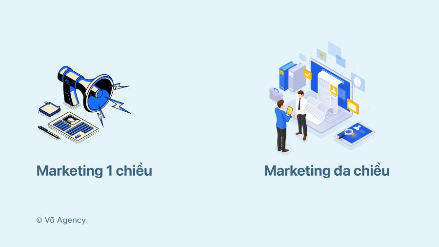Hai phương pháp trong chiến lược marketing