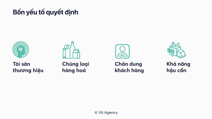 Bốn yếu tố quyết định tới việc xây dựng chiến lược phân phối